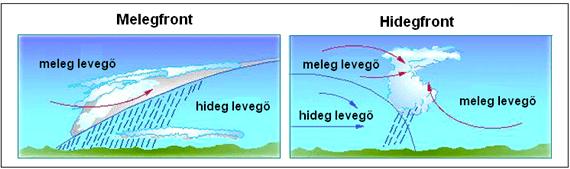 Melegfront vs. hidegfront