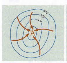 Ciklon sematikus ábrája