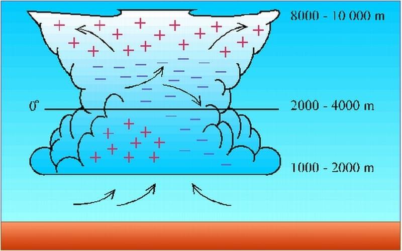 Zivatarfelhő sematikus ábrája