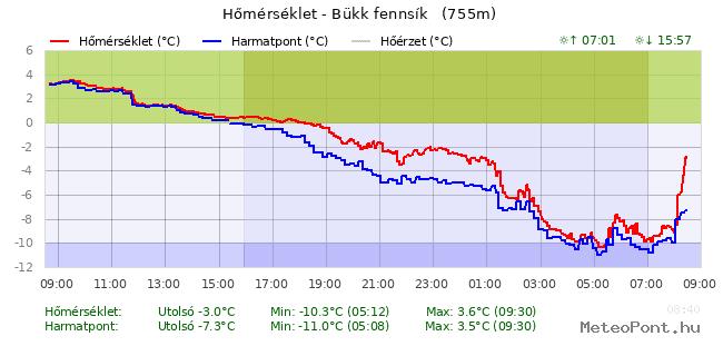 Közel -10 fokos fagy volt a leghidegebb helyen, holnap hidegebb lesz! 3