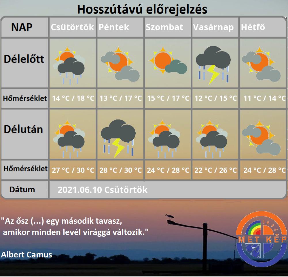 Jövő héten hőhullám érkezhet: akár 32-35 fok! 2