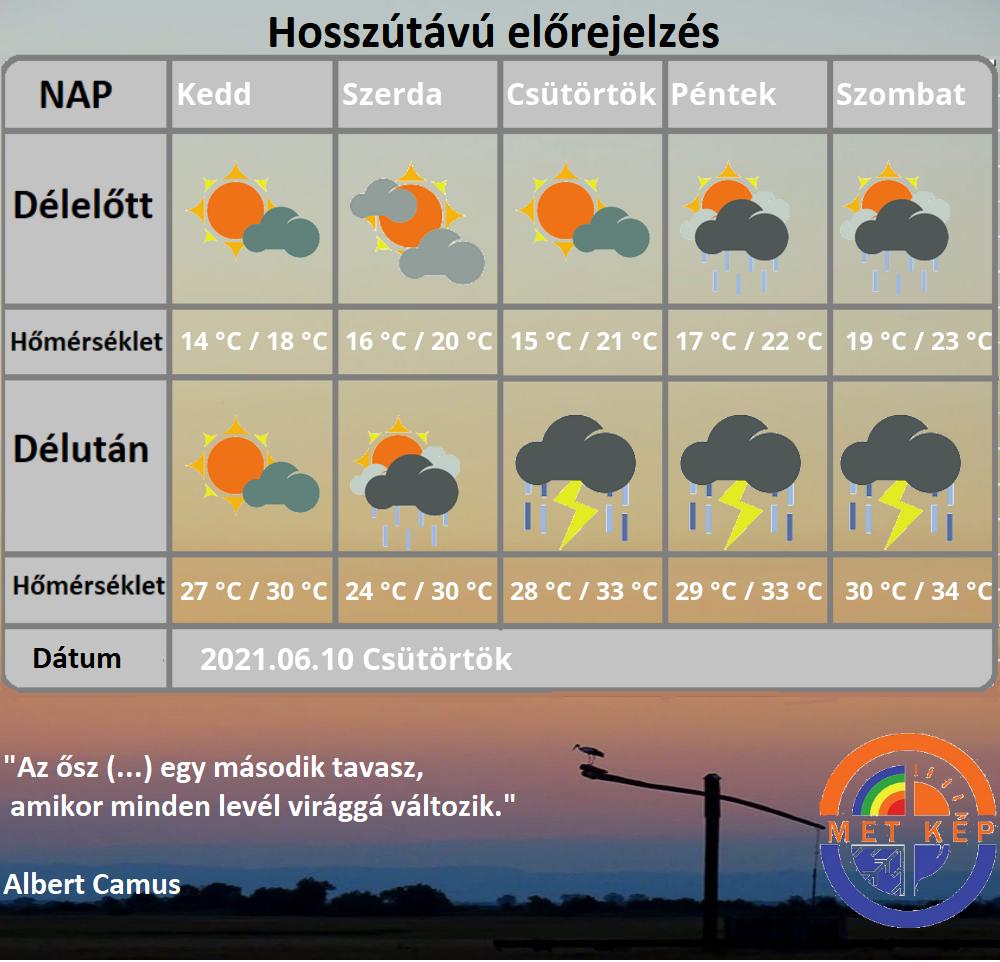 Jövő héten hőhullám érkezhet: akár 32-35 fok! 3